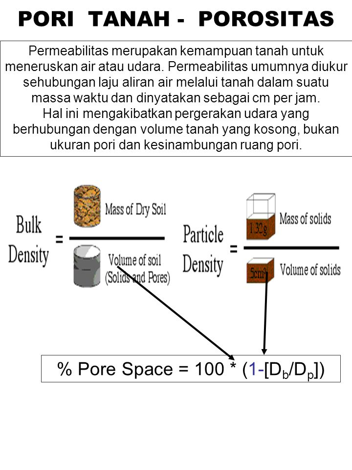% Pore Space = 100 * (1-[Db/Dp])